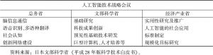 """表2 日本""""人工智能技术战略""""会议职责分工"""