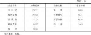 表2 2018年第三季度中国第三方移动支付市场份额