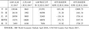 表1 金砖国家GDP与对外直接投资数据
