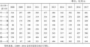 表1 2008~2017年中国与其他金砖国家进出口贸易状况