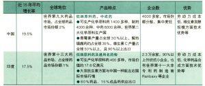 中国与印度医药制造业发展状况比较