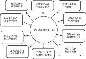 图3-6 金融合作任务分解