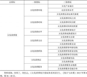 表4-3 文化消费统计指标