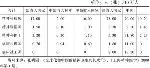 表1-1 全球的精神卫生资源
