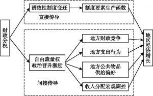 图5-1 财政分权促进地区经济增长的逻辑体系与理论框架