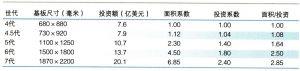 不同世代TFT-LCD生产线的投资金额对比
