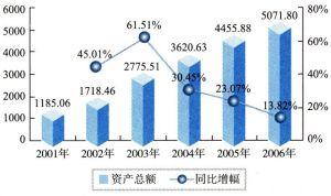 2001-2006年中国计算机制造业资产总额状况(单位:亿元)