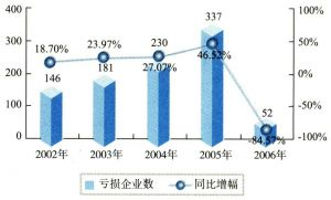 2002-2006年中国计算机制造业亏损企业数(单位:个)