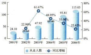 2001-2006年中国计算机制造业企业从业人数(单位:万人)