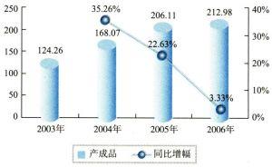 2003-2006年中国计算机制造业产成品状况(单位:亿元)