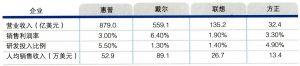 2005年中国计算机企业与国际跨国公司比较