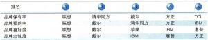 2006年中国台式电脑市场品牌消费前5名厂商