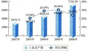 2002-2006年中国通信设备制造业工业总产值状况(单位:亿元)