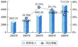 2002-2006年中国通信设备制造业销售收入状况(单位:亿元)