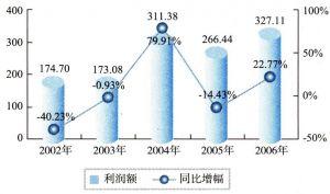 2002-2006年中国通信设备制造业利润额状况(单位:亿元)