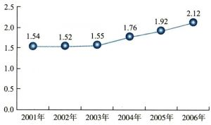 2001-2006年中国通信设备制造业流动资产周转次数走势(单位:次)