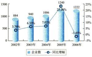 2002-2006年中国通信设备制造业企业数状况(单位:个)