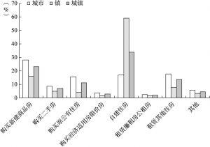 图4-16 全国城镇居民家庭住房来源结构