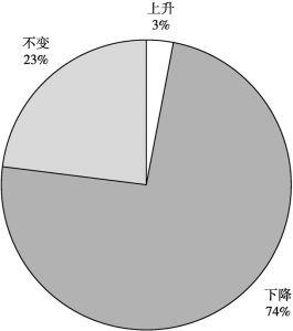 图13 征地前后居民收入水平变化