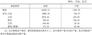表1 2018年河南粮食种植面积、产量