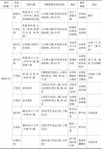 附表 云南地区万寿宫简况一览-续表1