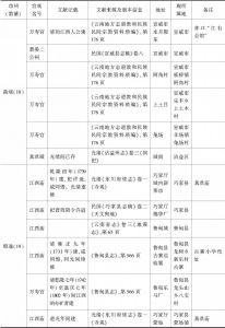 附表 云南地区万寿宫简况一览-续表2