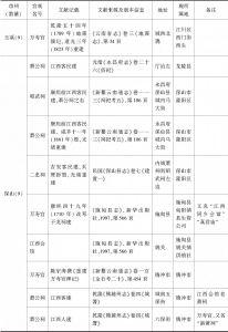 附表 云南地区万寿宫简况一览-续表5