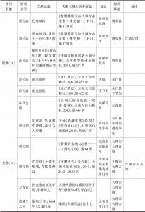 附表 云南地区万寿宫简况一览-续表7