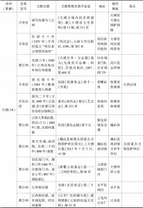 附表 云南地区万寿宫简况一览-续表8
