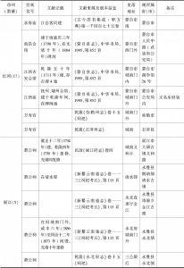 附表 云南地区万寿宫简况一览-续表10