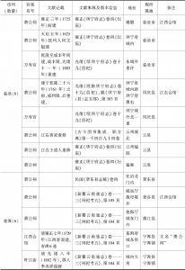 附表 云南地区万寿宫简况一览-续表11