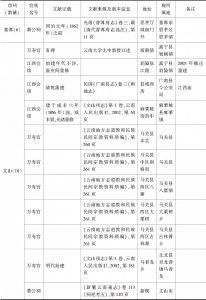 附表 云南地区万寿宫简况一览-续表12