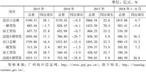 表2 2015~2018年上半年广西对外贸易发展情况