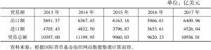 """表2 2013~2017年中国与""""一带一路""""沿线国家货物贸易额"""