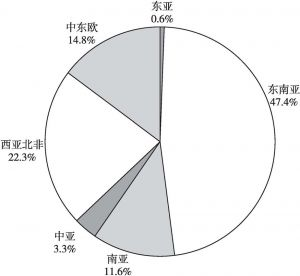 """图2 2017年中国与""""一带一路""""沿线各区域贸易额占比"""