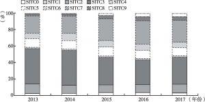 """图5 2013~2017年中国自""""一带一路""""沿线国家整体进口商品结构"""