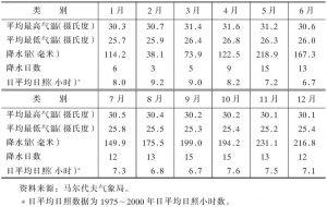 表1-21 1980~2000年马累气象变化情况一览表