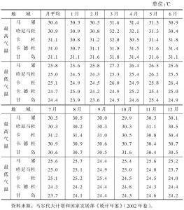 表1-25 2001年马尔代夫温度变化一览表
