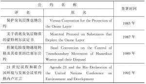 表1-27 马尔代夫签署的国际环境保护公约一览表