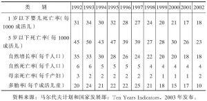 表1-29 1992~2002年马尔代夫出生率和死亡率