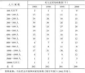 表1-32 马尔代夫人口分布情况统计表