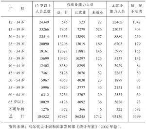 表1-33 2001年马尔代夫劳动力与就业情况一览表