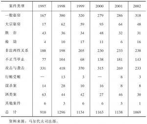 表3-2 近年来马尔代夫各法院审理宣判的部分案件情况一览表