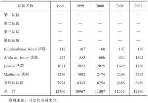 表3-3 近年来马尔代夫各地方法院案件审理情况一览表