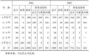 表3-4 2001~2002年马尔代夫犯罪人员服刑类别和刑期情况一览表