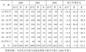 表3-5 马尔代夫犯罪人员性别和年龄构成情况一览表