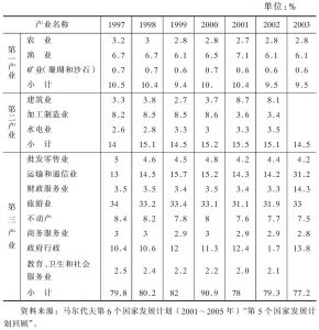 表4-6 近年来马尔代夫主要产业占GDP份额对比表