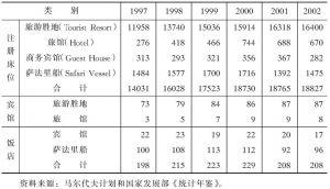 表4-13 近年来马尔代夫宾馆饭店及床位发展情况一览表表