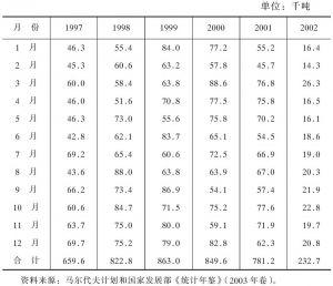 表4-19 1997年以来马尔代夫海上货运情况一览表