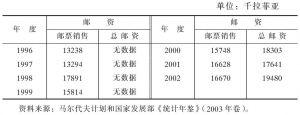 表4-24 1996年以来马尔代夫邮政收入情况一览表